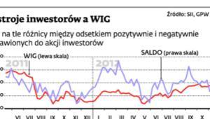 Nastroje inwestorów a WIG