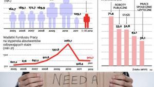 Liczba bezrobotnych, którzy rozpoczęli staż w poszczególnych latach