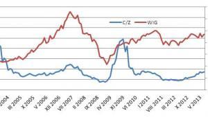 Zmiany wskaźnika C/Z na warszawskiej giełdzie i WIG