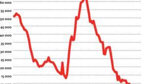 Zadłużenie w bonach zniknęło