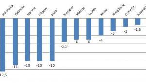 Zmiany indeksów na giełdach azjatyckich od wiosny 2013 r. (w proc.). Źródło: Stooq.pl