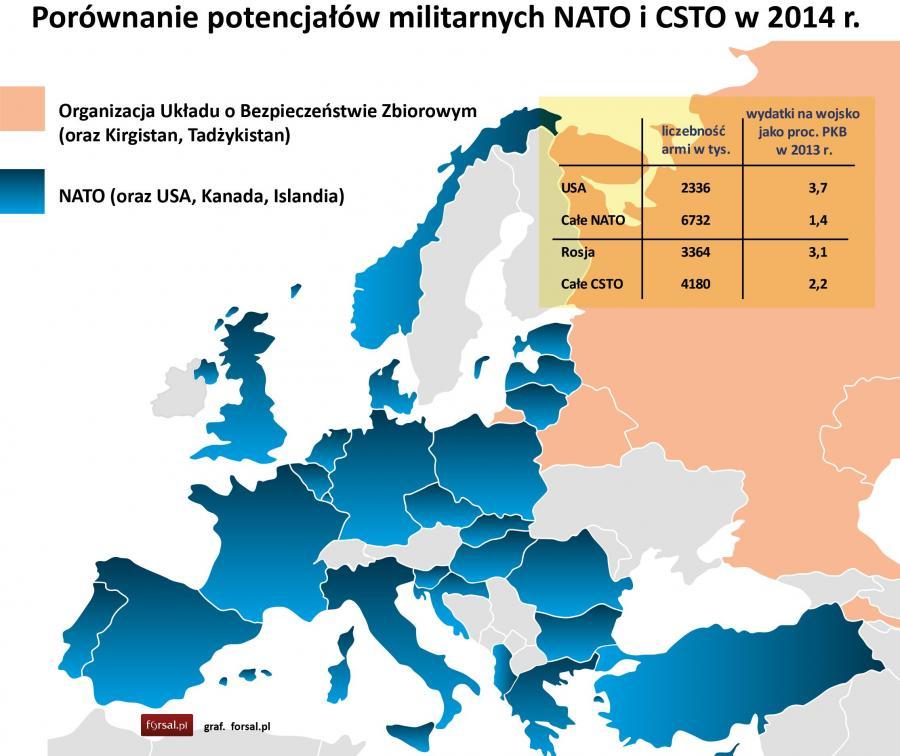 Zimna wojna - NATO i CSTO