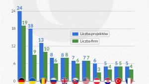 Najwięcej polskich inwestycji