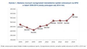 Mediana rocznych wynagrodzeń menedżerów spółek notowanych na GPW w latach 2006-2014 (osoby pracujące cały 2014 rok)