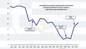 Oszczędności greckich gospodarstw domowych jako proc. PKB