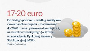 Emisje będą coraz więcej kosztować (infografika: Darek Gąszczyk)