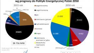 Moc zainstalowana polskich elektrowni