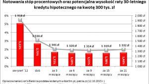 Notowania stóp procentowych oraz potencjalna wysokość raty 30-letniego kredytu na kwotę 300 tys. zł