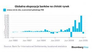 Globalna ekspozycja banków na chiński rynek