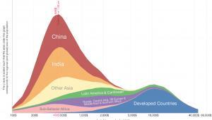 Dystrybucja światowego dochodu w 1993 roku