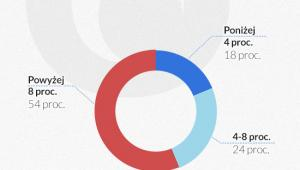 Struktura wskaźnik zwrotu kapitału (infografika Dariusz Gąszczyk)