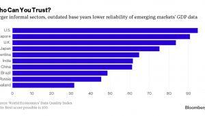 Wartość Data Quality Index dla wybranych państw