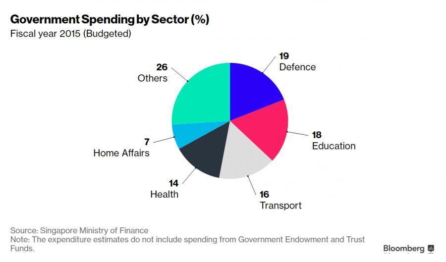 Pomysły na randki budżetu singapur