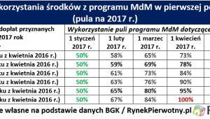 Dopłatowy wyścig w programie MdM