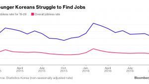 Bezrobocie wśród młodych Koreańczyków