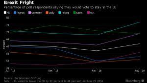 Poparcie dla pozostania w UE w poszczególnych krajach