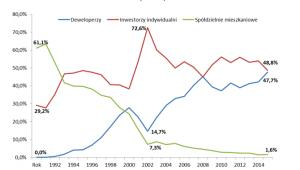 Udział deweloperów, inwestorów indywidualnych i spółdzielni mieszkaniowych w liczbie mieszkań oddanych do użytkowania w latach