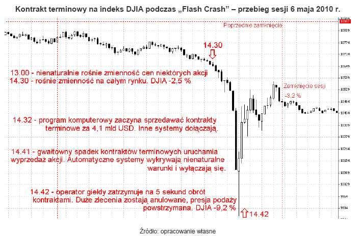 """Kontrakt terminowy na indeks DJIA podczas """"Flash Crash"""" – przebieg sesji 6 maja 2010 r."""