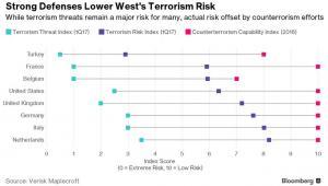 """Zagrożenie terroryzmem. Kolorem błękitnym oznaczono indeks zagrożenia terroryzmem. Wartość """"0"""" oznacza ekstremalnie duże ryzyko, wartość """"10"""" – niskie ryzyko. Kolorem granatowym oznaczono indeks ryzyka terrorystycznego (im niższa wartość, tym większe ryzyko), zaś kolorem czerwonym – możliwości zwalczania terroryzmu (im wyższa wartość, tym większe możliwości zwalczania terroryzmu)."""