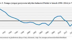 Tempo (stopa) przyrostu/ubytku ludności Polski w latach 1990–2014 (w %); źrółdło: GUS