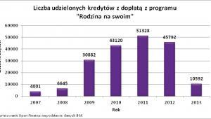 Liczba udzielonych kredytów z dopłatą RnS