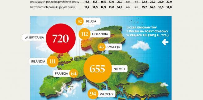 Liczba emigrantów z Polski na pobyt czasowy w krajach UE