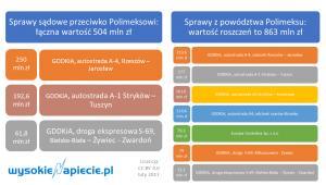 polimex - roszczenia