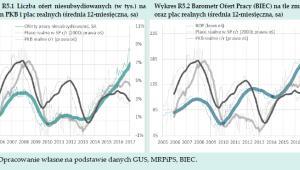 Liczba ofert niesubsydiowanych (w tys.) na tle zmian PKB i płac realnych (średnia 12-miesięczna), źródło: NBP