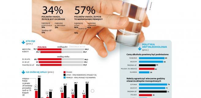 Problemy Polaków z piciem alkoholu