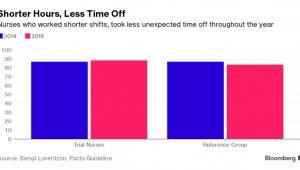 Liczba godzin przepracowanych przez pielęgniarki w Szwecji