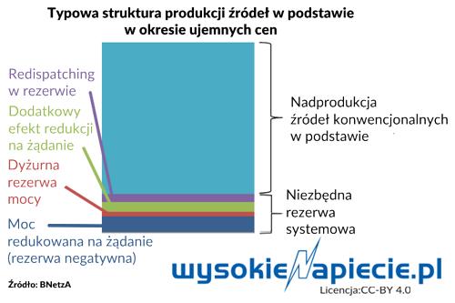 Typowa struktura produkcji źródeł w podstawie w okresie ujemnych cen