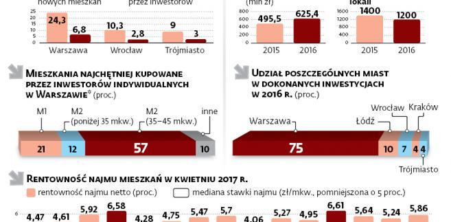 Mieszkania kupowane w największych polskich miastach w celach inwestycyjnych