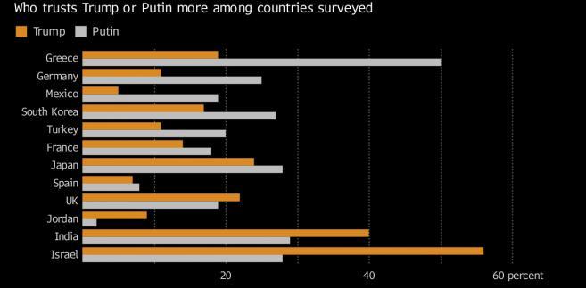 Poziom zaufania do Trumpa i Putina w poszczególnych krajach