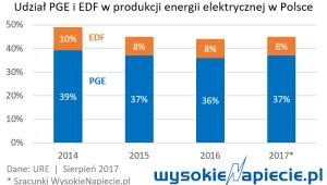 Udział PGE i EDF w produkcji energii elektrycj w Polsce