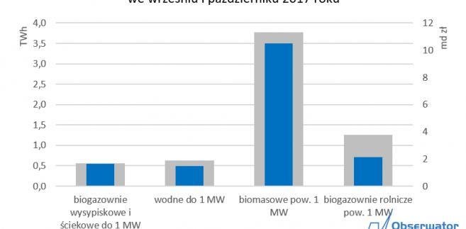 Ilość i wartość energii przewidziana do zakontraktowania w odwołanych aukcjach, spośród których pierwsza już została przeprowadzona (wysokienapięcie.pl)