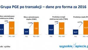 Grupa PGE po transakcji