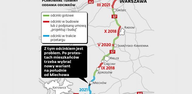 Trasa ekspresowe S7 Warszawa-Kraków