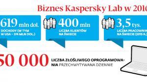 Biznes Kaspersky Lab w 2016 r.