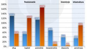 Chiny: nierównowaga strukturalna, źródło: OF