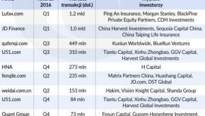 Chiny: największe transakcje w branży fintech, źródło: OF