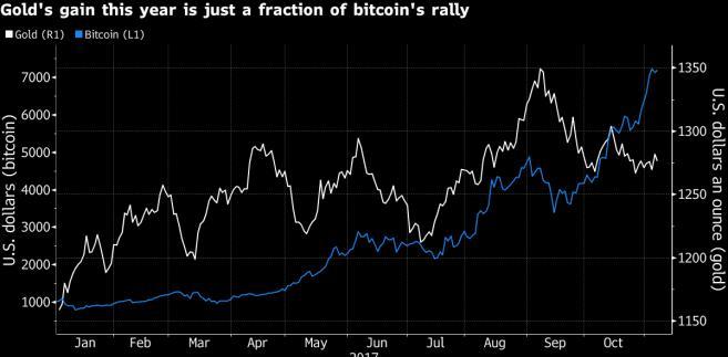Bitcoin i złoto