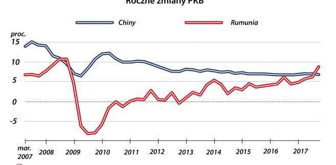 Roczne zmiany PKB Rumunii i Chin