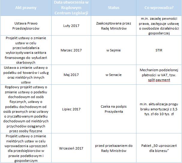 Wybrane nowelizacje przepisów podatkowych i gospodarczych