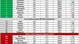 Ranking warunków mieszkaniowych 2017