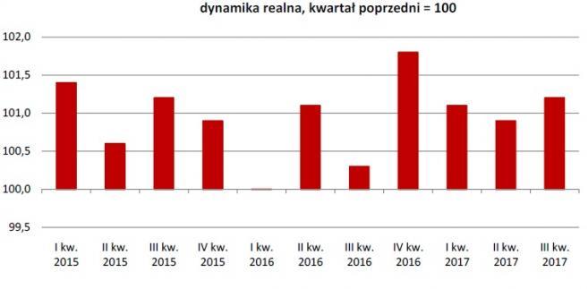 PKB wyrównany sezonowo, źródło: GUS
