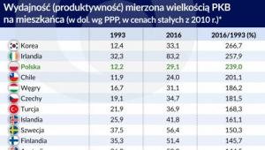 Wydajność i produktywność w krajach OECD (graf. Obserwator Finansowy)
