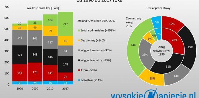 Produkcja energii elektrycznej w Niemczech od 1990 do 2017 roku