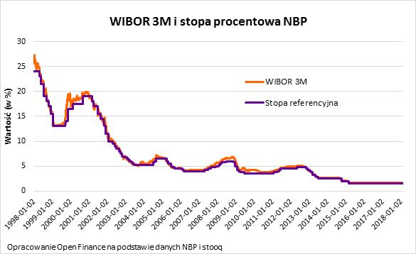 Wibor 3M i stopa procentowa NBP