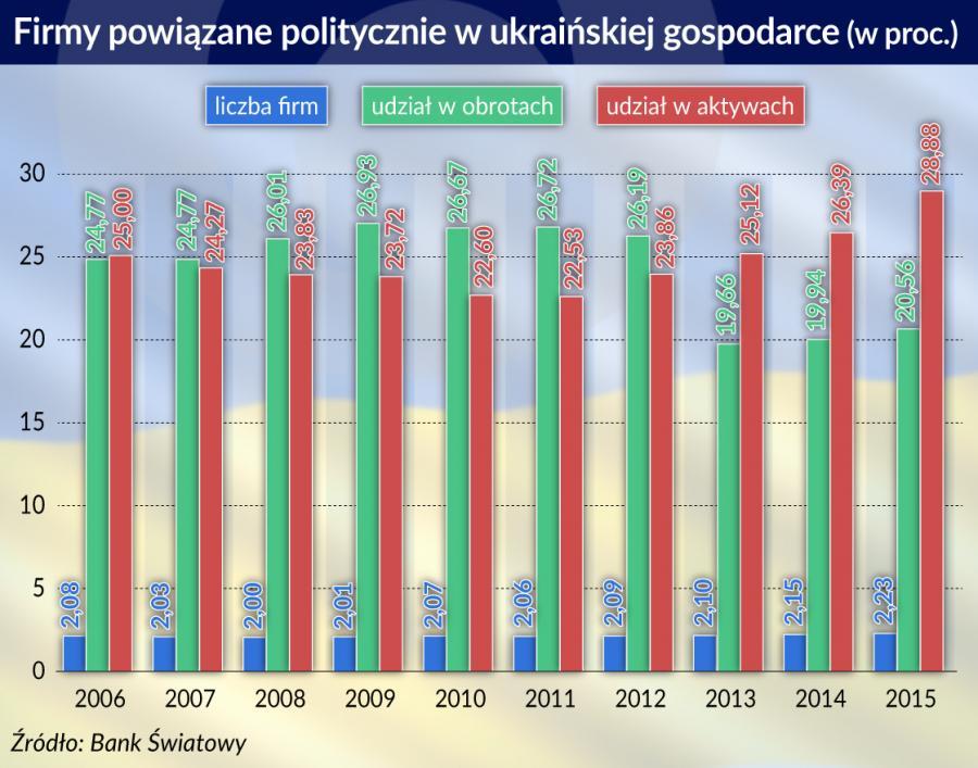 Firmy powiązane politycznie - Ukraina (graf. Obserwator Finansowy)