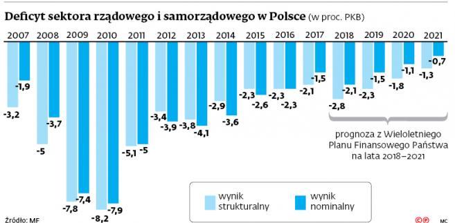 Deficyt sektora rządowego i samorządowego w Polsce (w proc. PKB)
